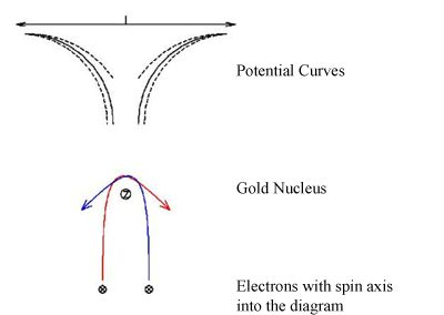 Diagram of electron potential curves